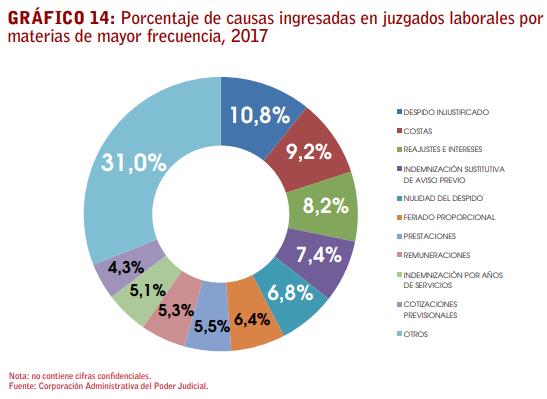 despido injustificado chile 2017